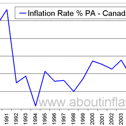 Инфляция: хорошая и плохая. Как защитить свои активы.