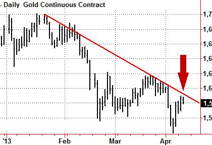 Что нового на фондовом рынке и в экономике в апреле 2013
