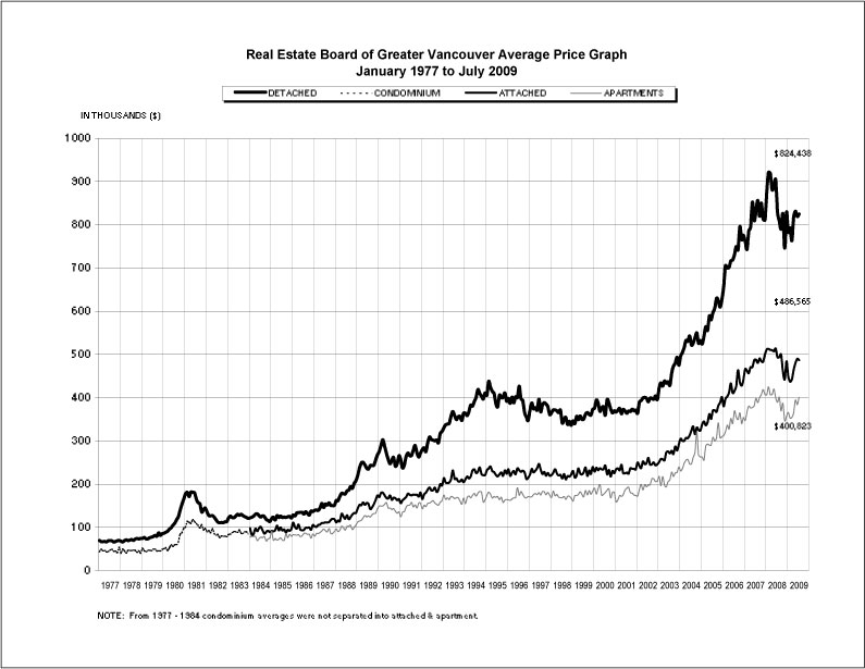 Real Estate Board of Greater Vancouver Average Price Graph