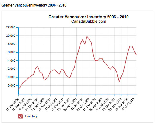 недвижимость Ванкувера
