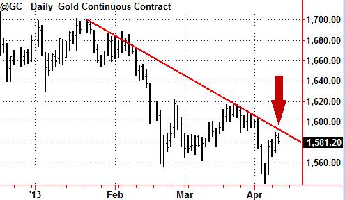 Фондовый рынок 2013