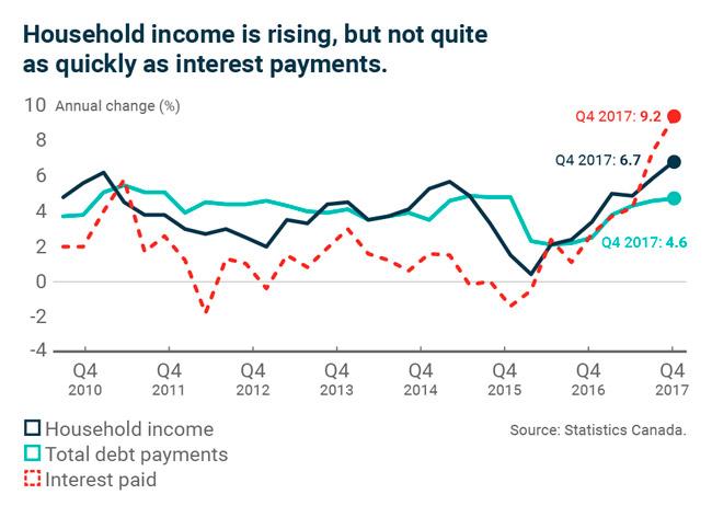 Процентные и долговые платежи в четвертом квартале 2017 года